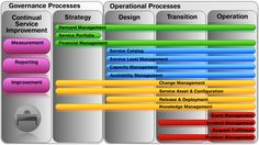 ITIL v3 Service Management Lifecycle