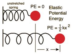 how to draw a potential energy diagram physics