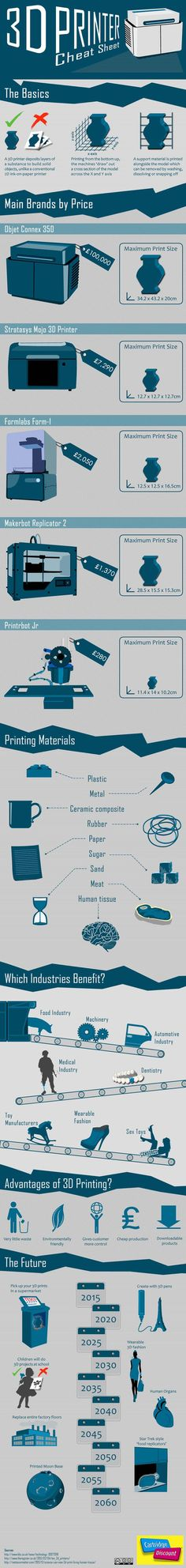 3D Printing 101: How It Works & Potential Applications #infographic via @bitrebels