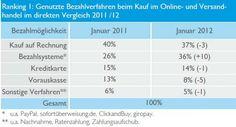 Bezahlverfahren im Internet: Nutzungsvergleich Jan 2012 vs 2011 in Deutschland #bvh #creditreform   Online Payment Systems in Germany: Usage comparison January 2012 vs Jan. 2011 Top 3: Invoice, Online Payment Systems, Creditcard