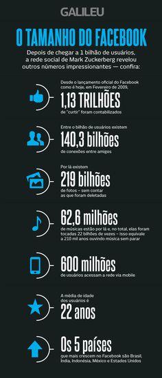 O Tamanho do #Facebook: Os números são impressionantes!