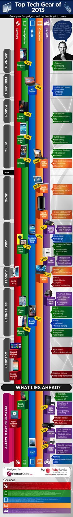 2013 Top Tech Gear For Gadget Lovers Everywhere [Infographic]
