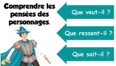 Les stratégies de lecture avec Lectorino Lectorinette