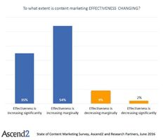 """A noteworthy share of companies (89%) say the effectiveness of their content…"