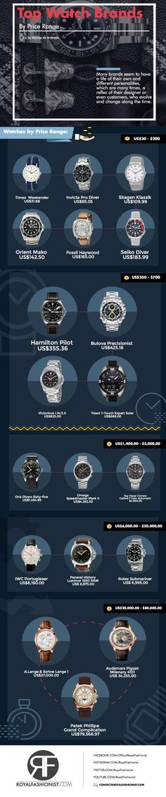 The Top Watch Brands By Price Range ( Men's Complete Buying Guide ) #rolex #audemarpiguet #luxury #royal