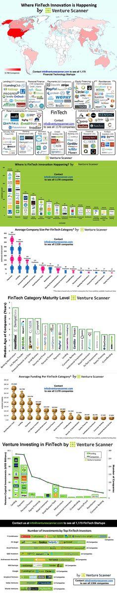 Infografik FinTech-Startups 2015 mit einer globalen Übersicht
