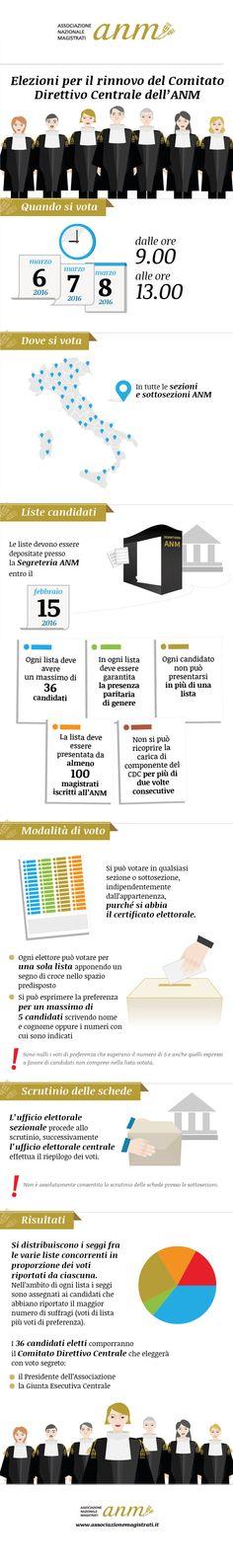 Elezioni per il rinnovo del Comitato Direttivo Centrale dell'#ANM http://bit.ly/1oxvYUY