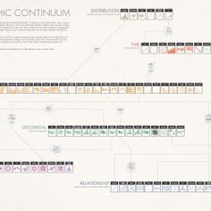 "The Graphic Continuum is now on sale as a 24x36"" poster: https://marketplace.mimeo.com/TheGraphicContinuum. The Graphic Continuum shows nearly 90 diff"