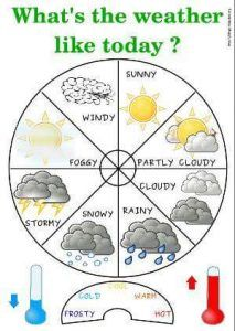 The weather is an unavoidable subject to talk about in England. Learn English wi… The weather is an unavoidable subject Learning English For Kids, English Lessons For Kids, Kids English, English Language Learning, English Study, Teaching English, Kids Learning, English English, Education English