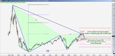 """Stock market trading software- 21/07/2015   ENSIGN SOFTWARE"""" - Best Visual Results for Stock Market"""