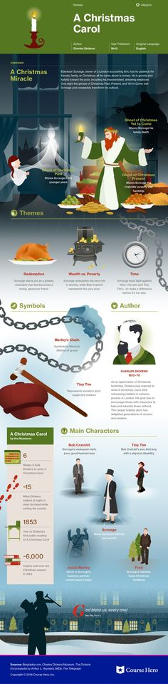 This study guide and infographic for Charles Dickens's A Christmas Carol offer summary and analysis on themes, symbols, and other literary devices found in the text. Explore Course Hero's library of literature materials, including documents and Q&A pairs. British Literature, Literature Books, Classic Literature, Classic Books, Book Infographic, Books To Read, My Books, Little Dorrit, English Lessons