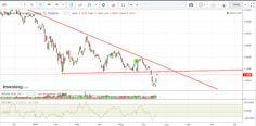 Margin Call: Banca Intesa sembra pullback Line Chart, Diagram