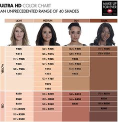 starting out with makeup need a guide on what products to