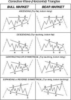 Elliott wave theory is one of the most exciting of all technical analysis tools. Once you see how this works, it will change the way you trade forever. Trading Quotes, Intraday Trading, Planning Excel, Financial Planning, Wave Theory, Stock Trading Strategies, Candlestick Chart, Trade Finance, Stock Charts