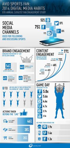 AVID SPORTS FAN - 2014 DIGITAL MEDIA HABITS  5th annual Catalyst Fan Engagement Study
