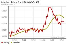 mortgage rates kansas