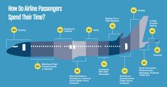 Image result for planes infographic