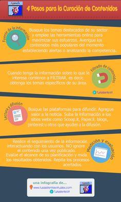 Infografía: 4 fases de Curación de Contenidos vía @TuAsistenteVirt  Url: http://www.tusasistentesvirtuales.com/fases-para-la-curacion-de-contenidos-infografia/