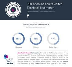 78% of online adults visted Facebook last month