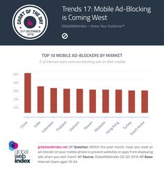 Trends 17: Mobile Ad-Blocking is Coming West