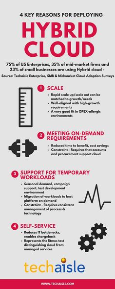 4 key reasons for deploying Hybrid Cloud Cloud Computing Services, Market Research, Infographic, Adoption, Clouds, Key, Marketing, Business, Foster Care Adoption