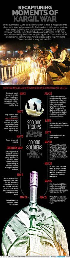 Recapturing moments of Kargil war |The Times of India