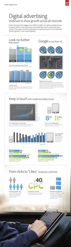Digital advertising continues to show growth across all channels - mobile search up 250% in Q1 (UK)