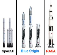 But Musk says SpaceX will fly a much bigger rocket, called Falcon Heavy, at the end of summer in Blue Origin also has its gigantic reusable New Glenn rocket in the works. Nasa Rocket, Spacex Rocket, Spaceship Design, Spaceship Concept, Space Tourism, Space Travel, Sistema Solar, Bigelow Aerospace, Space And Astronomy