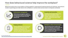 A basic understanding of human behavior and psychology can drastically increase workplace experience and outputs. Behavioral Science, Creativity And Innovation, Human Behavior, Management Tips, Workplace, Leadership, Insight, Psychology, Knowledge