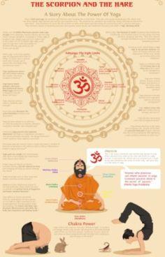 The Power Of Yoga. The Scorpion And The Hare: A Story About The Power Of Yoga. Facts About Yoga. Kundalini Yoga, Ashtanga Yoga, Yoga Meditation, Bikram Yoga, Pranayama, Yoga Flow, Asana, Ayurveda, 3 Chakra