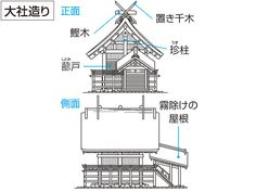 大社造り【たいしゃ‐づくり】神社本殿形式の一。日本古代の建築様式を残すもので、屋根は檜皮葺(ひわだぶ)きで、切妻造り、妻入り。代表例は出雲大社本殿。おおやしろづくり。