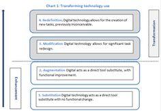 """#educación #tablet Este documento clasifica los cambios ocasionados en el aula con el uso de la tablet y distingue las """"mejoras"""" (enhancement) y las """"transformaciones"""" (transformations). Esto nos ayuda a entender las consecuencias del uso de la tablet en clase."""