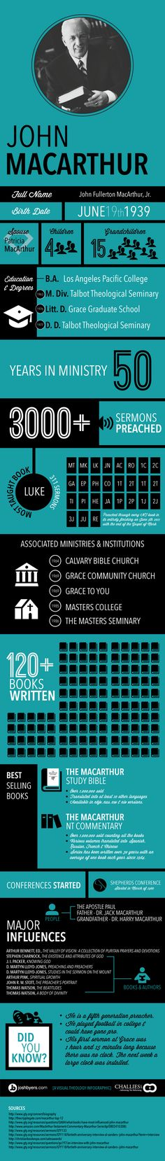 John MacArthur Infographic- A lifetime of service to Christ! Haha love the last did you know. He seems to keep them to 50 minutes...