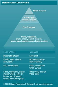 Mediterranean diet Meal Plan And Shopping List.  The ideas are interesting, but much too American - I have never seen someone in the Mediterranean eating a peanut-butter covered bagel for breakfast, for example...
