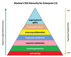 Oldie but goodie: Maslows Hierarchy of Enterprise 2.0 Needs. Read more on my #Blog http://www.geistreich78.net
