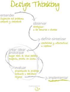 imagencoaching_blog_DesignThinking