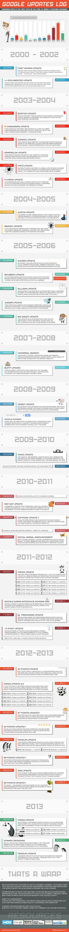 Infographic: Google Search algorithm Updates history-Log From 2000 To 2013