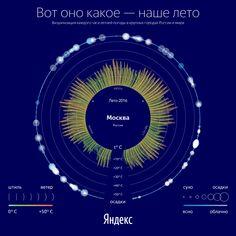 Consultez ce projet @Behance: « Yandex Weather Project » https://www.behance.net/gallery/44913643/Yandex-Weather-Project