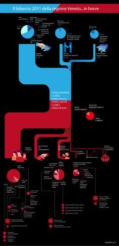 Bilancio 2011 della regione Veneto - Do you fancy an infographic? If you want your own please visit http://www.linfografico.com/prezzi/ Vuoi realizzare un'infografica tutta tua? Visita http://www.linfografico.com/prezzi/