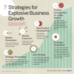 Help Your Business Achieve Explosive Growth - Business Management - Ideas of Business Management - your to greater heights with these foolproof strategies: Business Model, Start Up Business, Business Entrepreneur, Business Tips, Entrepreneur Ideas, Strategy Business, Business Infographics, Starting A Business, Inbound Marketing