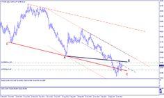 Petrolio, Brent: Update Operativo - Materie Prime - Commoditiestrading