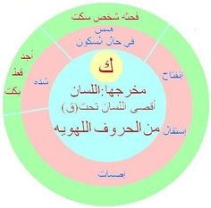Coran Tajwid, Quran, Life Quotes, Language, Teacher, Chart, Islamic, Gowns, Places