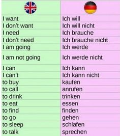 Foreign Language Teaching, German Language Learning, Learn A New Language, English Writing Skills, English Lessons, English Vocabulary, German Grammar, German Words, Deutsch Language