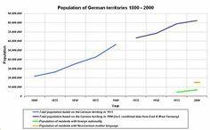 Development of German population since 1800