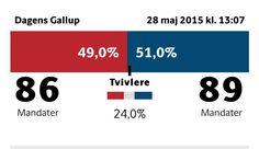 Ny Gallup på @politikodk: : 86  89 #fv15 #dkpol
