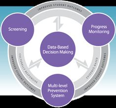 4 Essential Components of a Response to Intervention (RTI) Framework Speech Language Therapy, Speech And Language, Speech Therapy, Response To Intervention, No Response, Student Centered Learning, Progress Monitoring, Formative Assessment, School Psychology