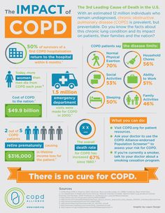 COPD - Chronic Obstructive Pulmonary Disease Infographic - PLEASE EDUCATE YOURSELF!