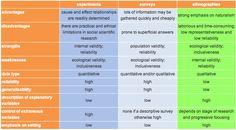 Strengths/Weaknesses of Methods