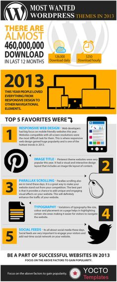 Most of the themes had this option of sharing the information through social networking sites which made it immensely popular among all the users. To know more about 2013 trend, this infographic will help you.The most downloaded themes which were having great features like responsive, social feed rich, parallex scrolling were in top 2013 WP trends.