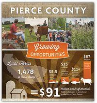 Pierce County, WA - Official Website - Pierce County Farming